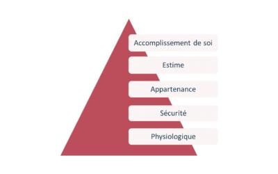La pyramide de Maslow appliquée à la GenZ